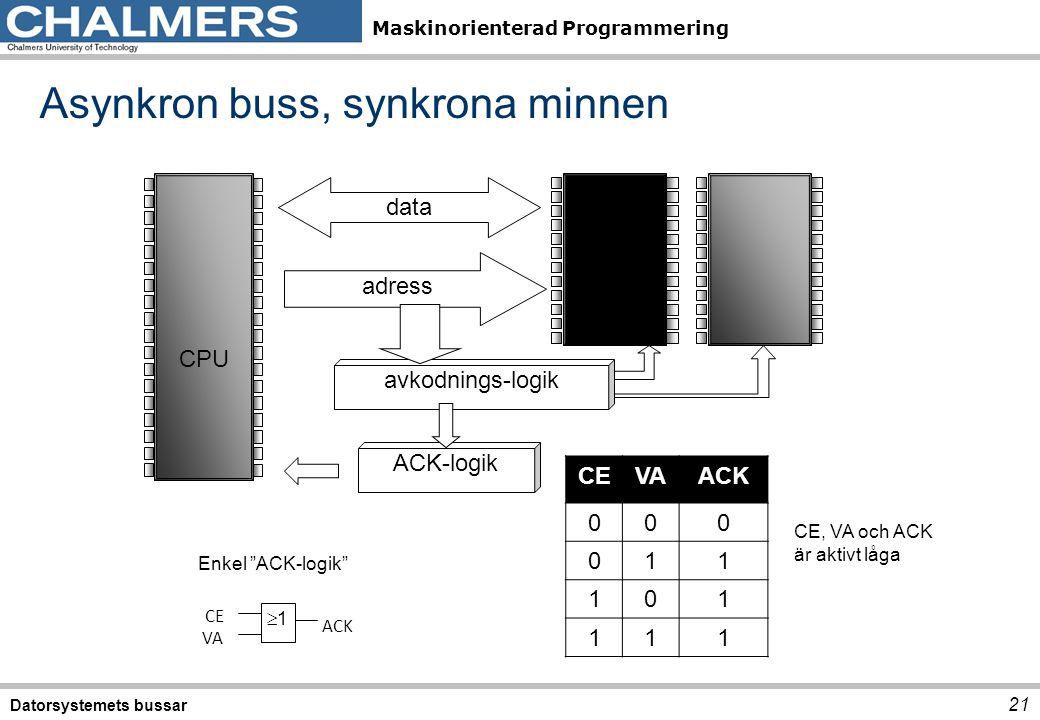Maskinorienterad Programmering Datorsystemets bussar 21 Asynkron buss, synkrona minnen CPU avkodnings-logik adress ACK-logik data 11 ACK CE VA Enkel