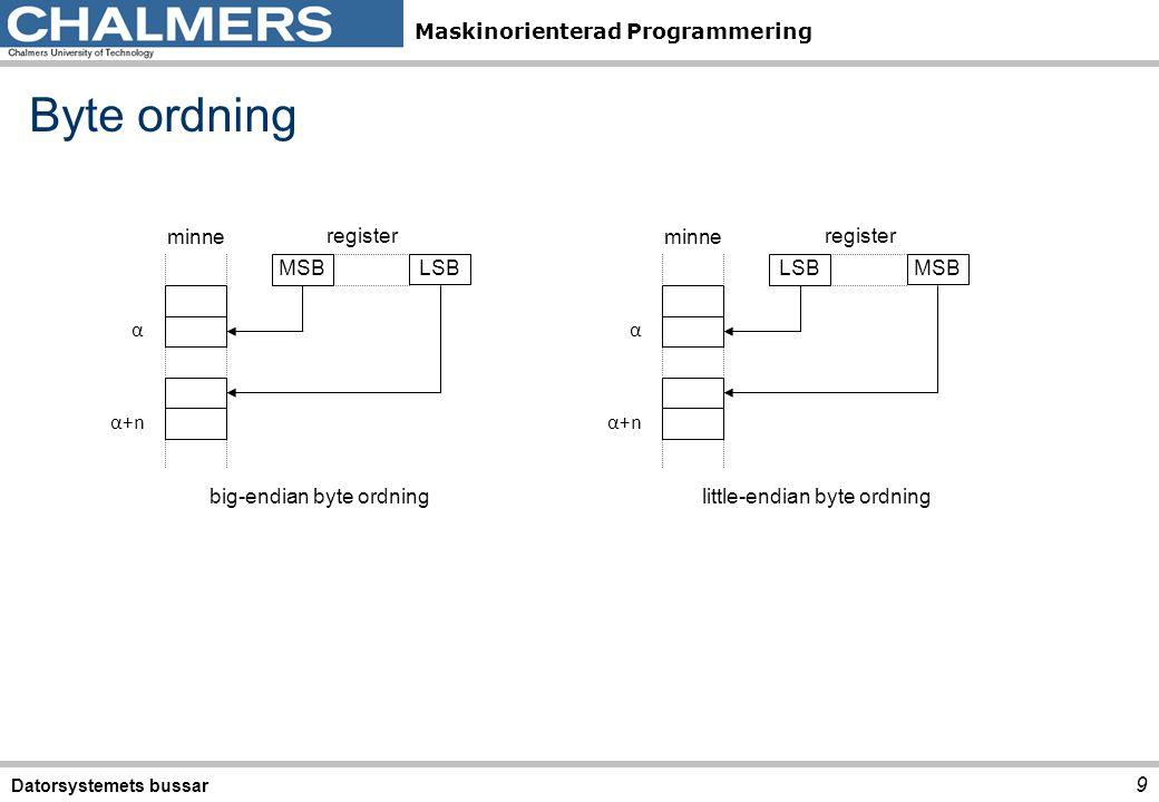 Maskinorienterad Programmering Byte ordning Datorsystemets bussar 9 α+n LSB MSB α minne register little-endian byte ordningbig-endian byte ordning MSB