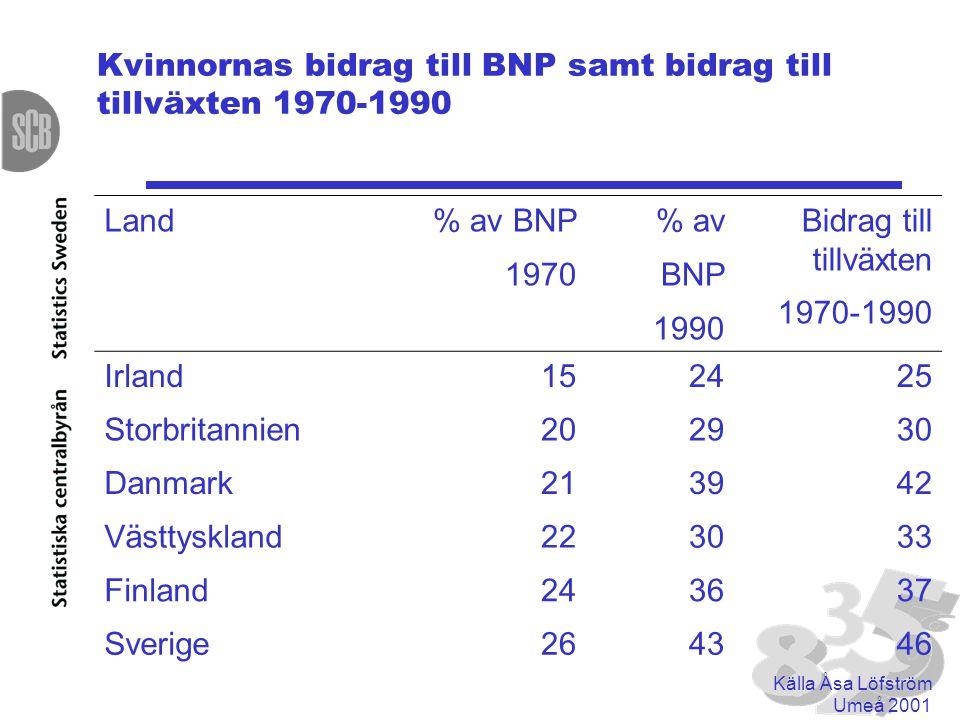 Kvinnornas bidrag till BNP samt bidrag till tillväxten 1970-1990 Land % av BNP 1970 % av BNP 1990 Bidrag till tillväxten 1970-1990 Irland152425 Storbritannien202930 Danmark213942 Västtyskland223033 Finland243637 Sverige264346 Källa Åsa Löfström Umeå 2001