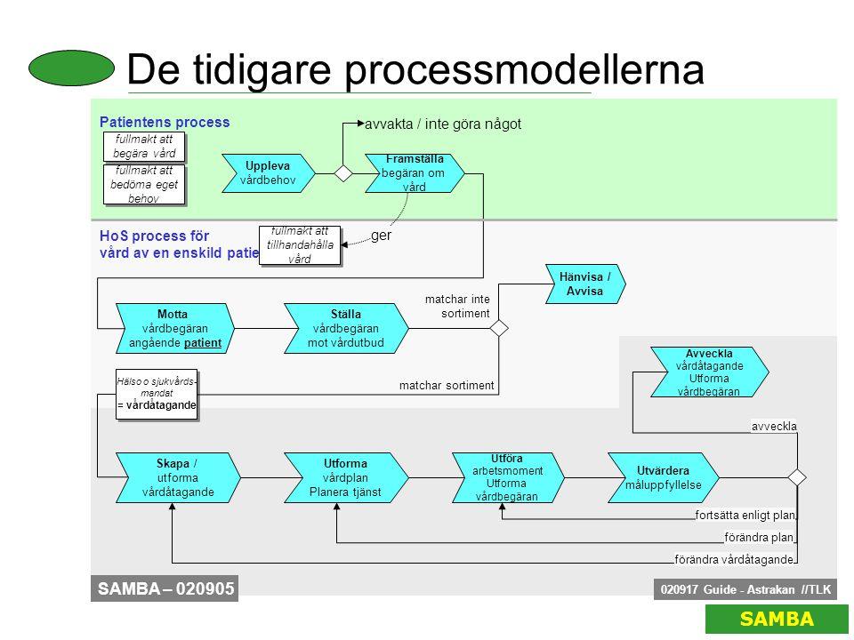 De tidigare processmodellerna SAMBA HoS process för vård av en enskild patient Uppleva vårdbehov Patientens process fullmakt att begära vård fullmakt