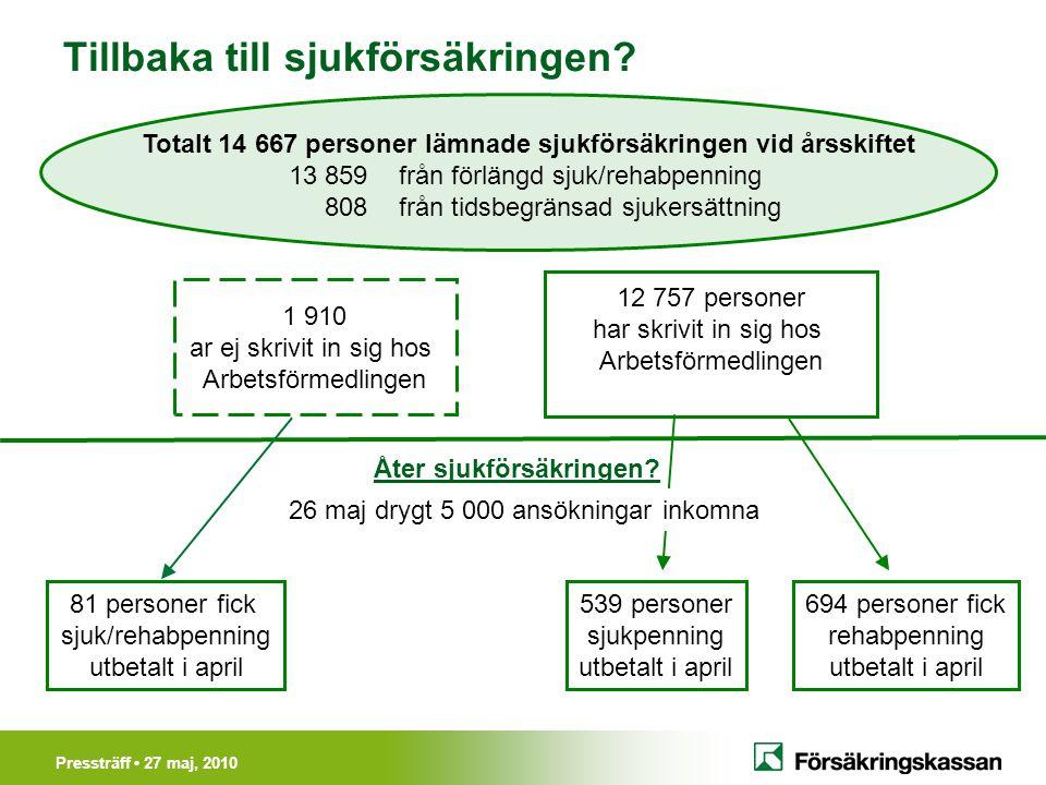 Pressträff • 27 maj, 2010 Tillbaka till sjukförsäkringen? 81 personer fick sjuk/rehabpenning utbetalt i april 539 personer sjukpenning utbetalt i apri