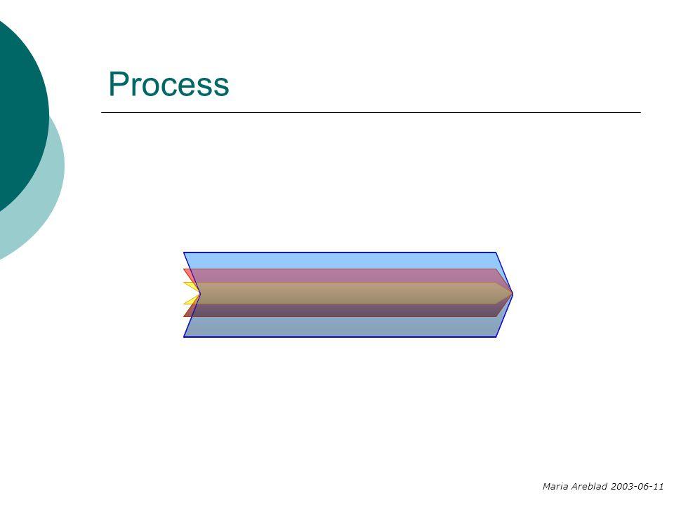 Process Maria Areblad 2003-06-11