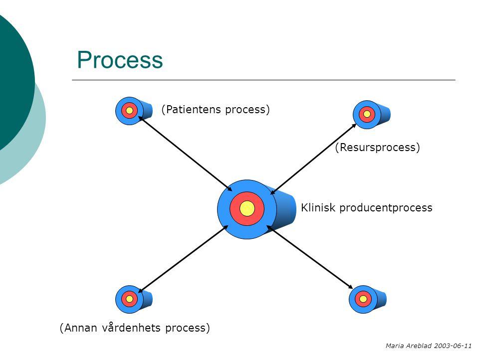 Process Klinisk producentprocess (Annan vårdenhets process) (Patientens process) (Resursprocess) Maria Areblad 2003-06-11