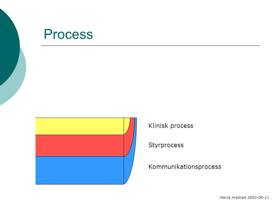 Process Kommunikationsprocess Styrprocess Klinisk process Maria Areblad 2003-06-11