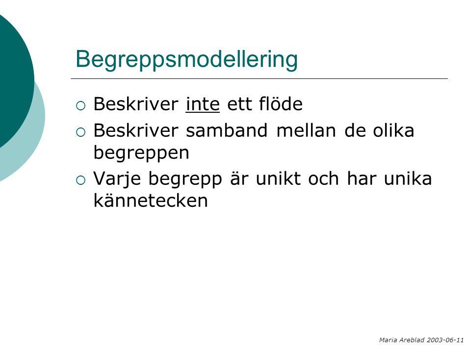 Termkatalog Östergötland Maria Areblad 2003-06-11