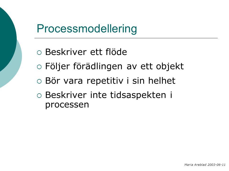 Informationsmodellering  Beskriver objekt som är viktiga att hålla information om  Redovisar attribut till objekten  Beskriver samband mellan objekten Objekt i en informationsmodell behöver inte vara samma objekt som återfinns i begreppsmodell för samma uppdrag Maria Areblad 2003-06-11