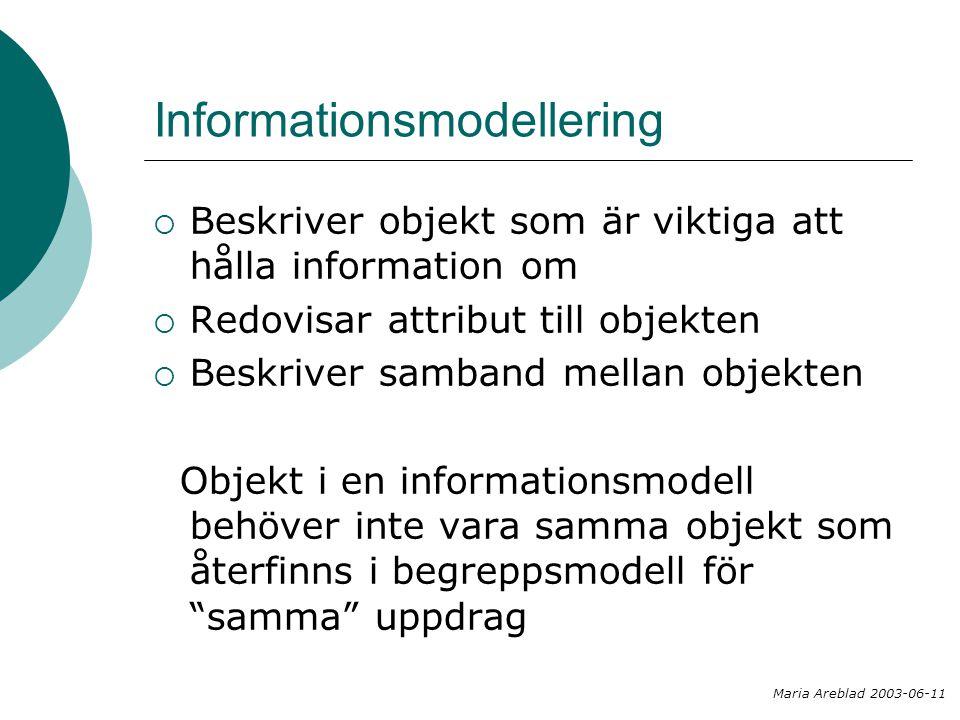 Datamodellering  Beskriver objekt nödvändiga för viss funktion i ett system  Beskriver inte vilken information dessa objekt ska förmedla  Redovisar attribut till objekten Maria Areblad 2003-06-11