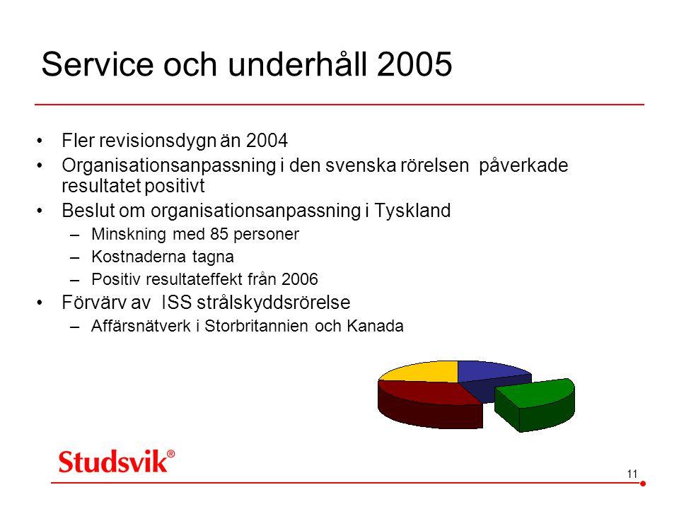 11 Service och underhåll 2005 •Fler revisionsdygn än 2004 •Organisationsanpassning i den svenska rörelsen påverkade resultatet positivt •Beslut om org