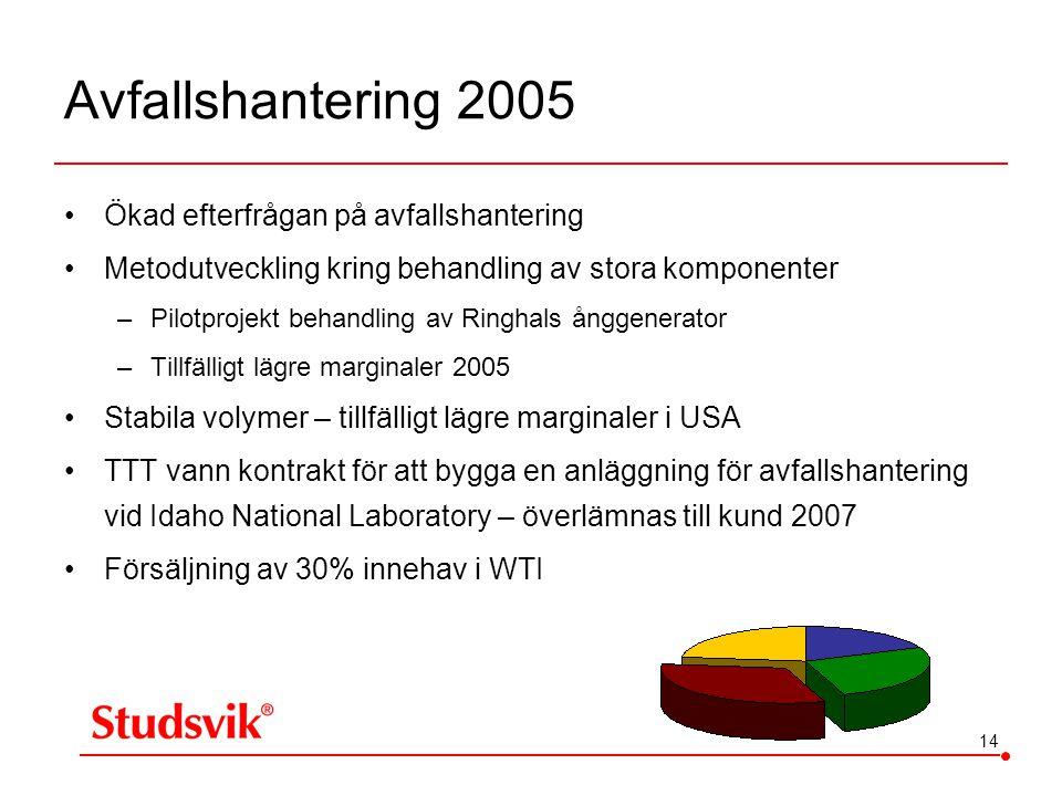 14 Avfallshantering 2005 •Ökad efterfrågan på avfallshantering •Metodutveckling kring behandling av stora komponenter –Pilotprojekt behandling av Ring