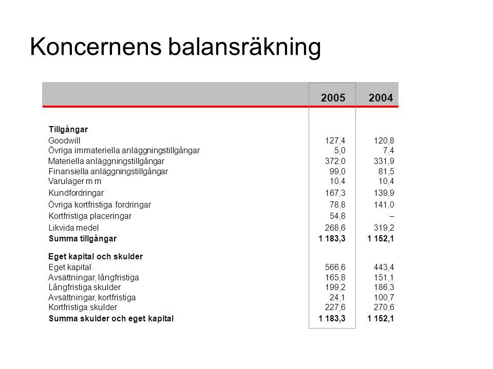 Koncernens balansräkning 20052004 Tillgångar Goodwill127,4120,8 Övriga immateriella anläggningstillgångar5,07,4 Materiella anläggningstillgångar372,03