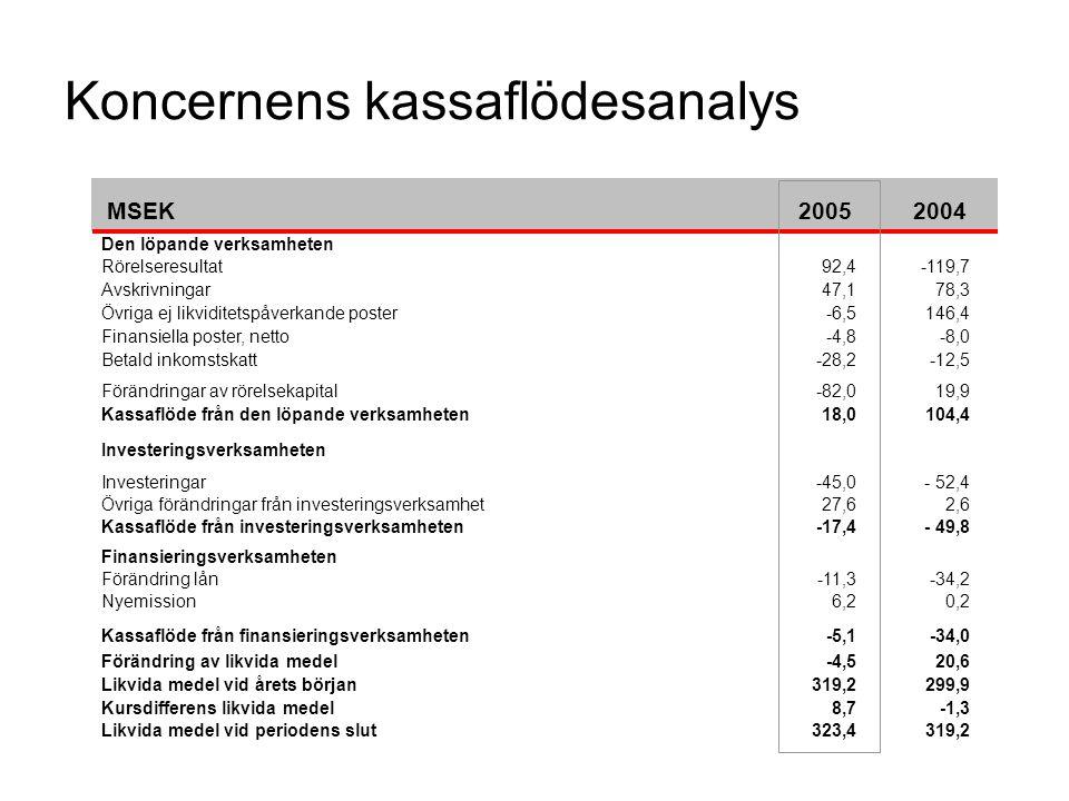 Koncernens kassaflödesanalys MSEK 20052004 Den löpande verksamheten Rörelseresultat92,4-119,7 Avskrivningar47,178,3 Övriga ej likviditetspåverkande po