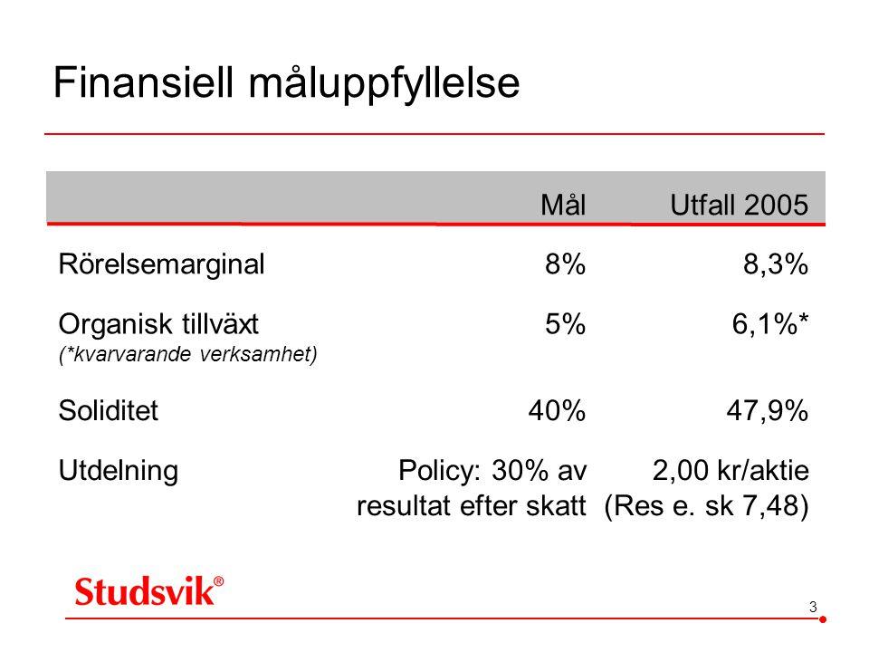 3 Finansiell måluppfyllelse MålUtfall 2005 Rörelsemarginal8%8,3% Organisk tillväxt (*kvarvarande verksamhet) 5%6,1%* Soliditet40%47,9% UtdelningPolicy