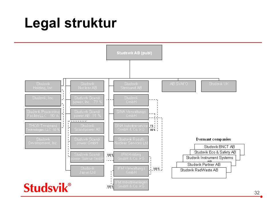 32 Legal struktur