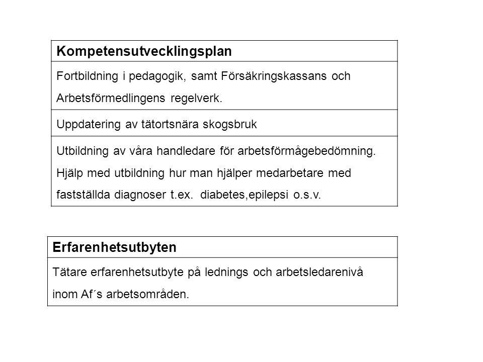 Kompetensutvecklingsplan Fortbildning i pedagogik, samt Försäkringskassans och Arbetsförmedlingens regelverk. Uppdatering av tätortsnära skogsbruk Utb