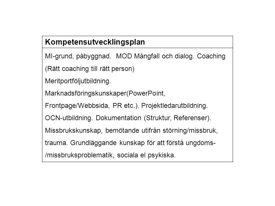 Kompetensutvecklingsplan MI-grund, påbyggnad. MOD Mångfall och dialog. Coaching (Rätt coaching till rätt person) Meritportföljutbildning. Marknadsföri
