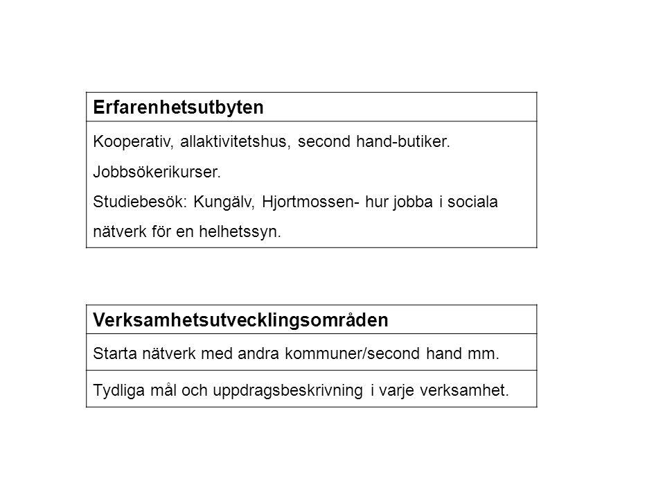 Erfarenhetsutbyten Kooperativ, allaktivitetshus, second hand-butiker. Jobbsökerikurser. Studiebesök: Kungälv, Hjortmossen- hur jobba i sociala nätverk
