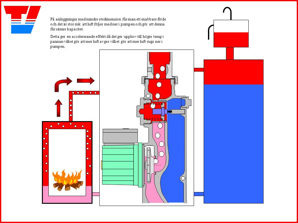 På anläggningar med mindre rördimension får man ett snabbare flöde och det är stor risk att luft följer med ner i pumpen och gör att denna får sämre k