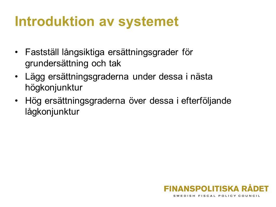 Introduktion av systemet •Fastställ långsiktiga ersättningsgrader för grundersättning och tak •Lägg ersättningsgraderna under dessa i nästa högkonjunktur •Hög ersättningsgraderna över dessa i efterföljande lågkonjunktur