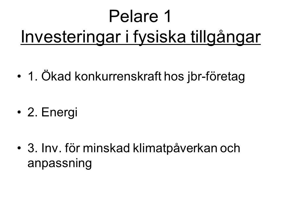 Pelare 1 Investeringar i fysiska tillgångar •1. Ökad konkurrenskraft hos jbr-företag •2. Energi •3. Inv. för minskad klimatpåverkan och anpassning