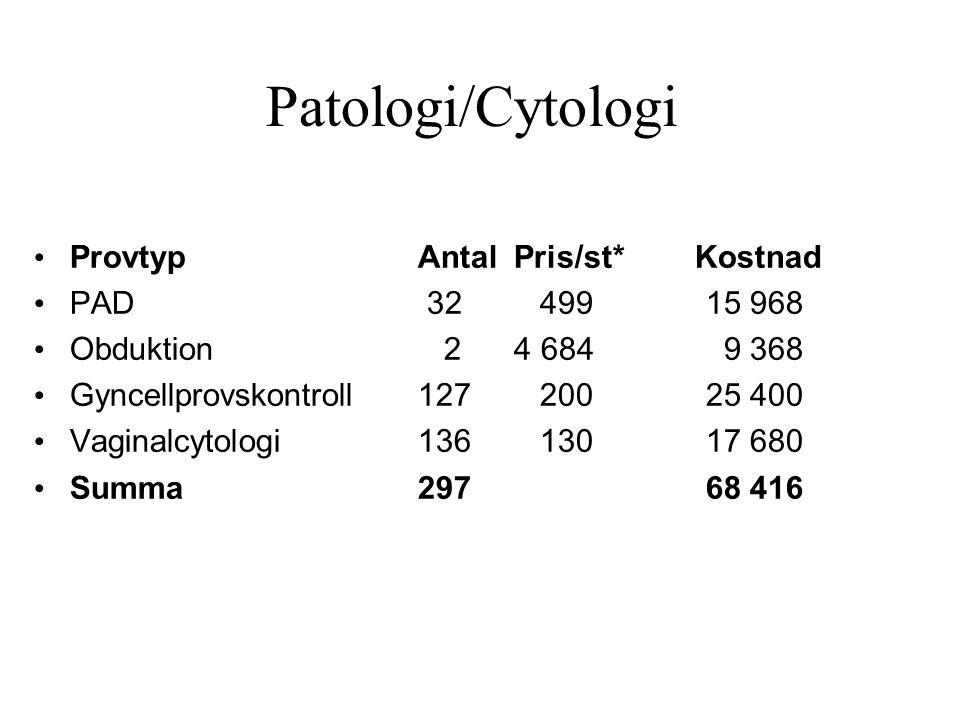 Patologi/Cytologi • ProvtypAntalPris/st* Kostnad • PAD 32 49915 968 • Obduktion 24 684 9 368 • Gyncellprovskontroll127 20025 400 • Vaginalcytologi136 13017 680 • Summa29768 416