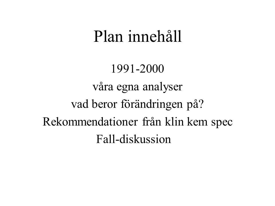 Plan innehåll 1991-2000 våra egna analyser vad beror förändringen på? Rekommendationer från klin kem spec Fall-diskussion