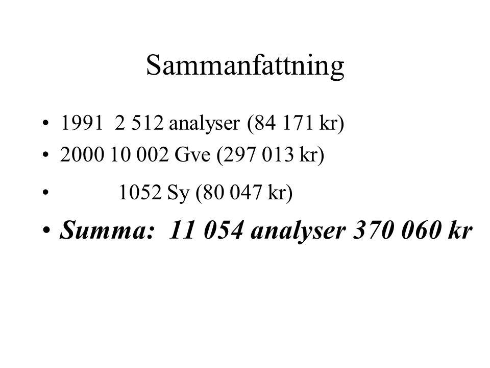 Sammanfattning •1991 2 512 analyser (84 171 kr) •2000 10 002 Gve (297 013 kr) • 1052 Sy (80 047 kr) •Summa: 11 054 analyser 370 060 kr