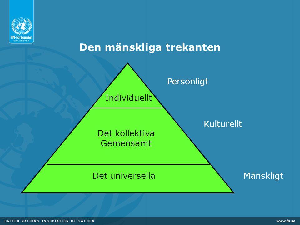 Personligt Kulturellt Den mänskliga trekanten Mänskligt Individuellt Det kollektiva Gemensamt Det universella