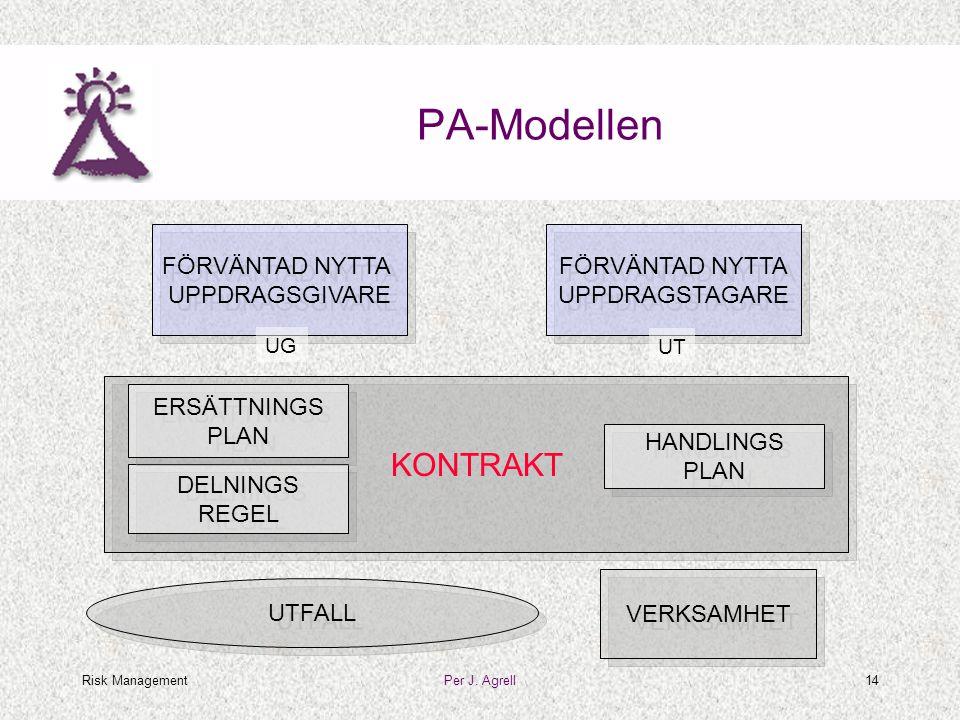 Risk ManagementPer J. Agrell14 PA-Modellen FÖRVÄNTAD NYTTA UPPDRAGSGIVARE FÖRVÄNTAD NYTTA UPPDRAGSGIVARE UG FÖRVÄNTAD NYTTA UPPDRAGSTAGARE FÖRVÄNTAD N