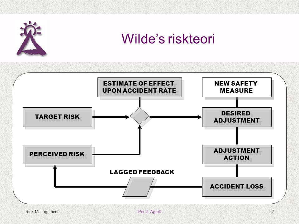 Risk ManagementPer J. Agrell22 Wilde's riskteori TARGET RISK ACCIDENT LOSS PERCEIVED RISK DESIRED ADJUSTMENT ADJUSTMENT ACTION ESTIMATE OF EFFECT UPON