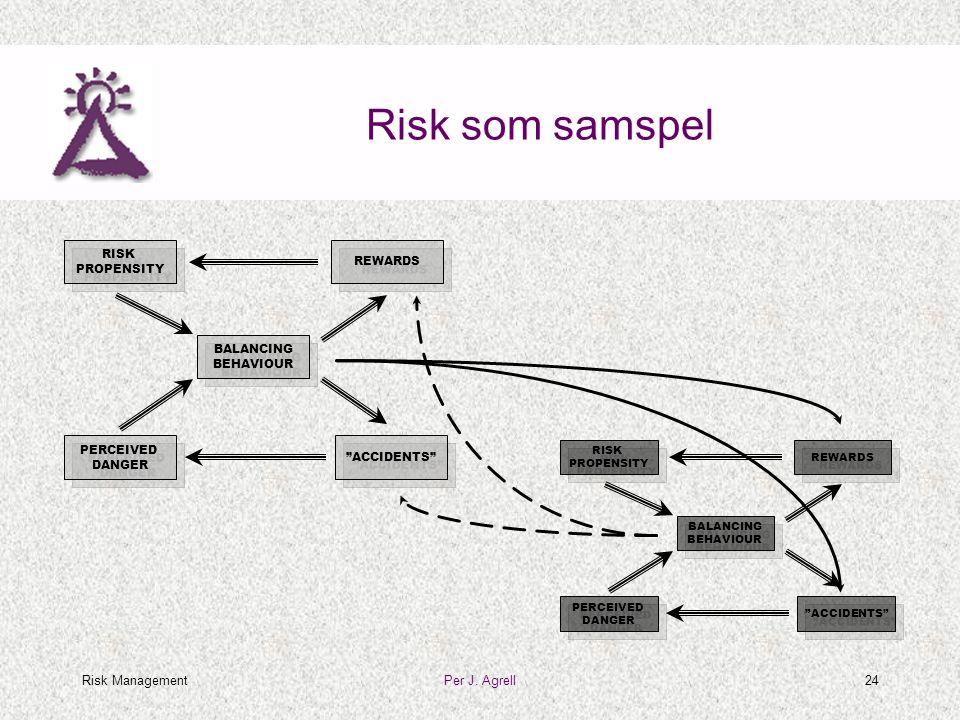 """Risk ManagementPer J. Agrell24 Risk som samspel RISK PROPENSITY RISK PROPENSITY """"ACCIDENTS"""" PERCEIVED DANGER PERCEIVED DANGER REWARDS BALANCING BEHAVI"""