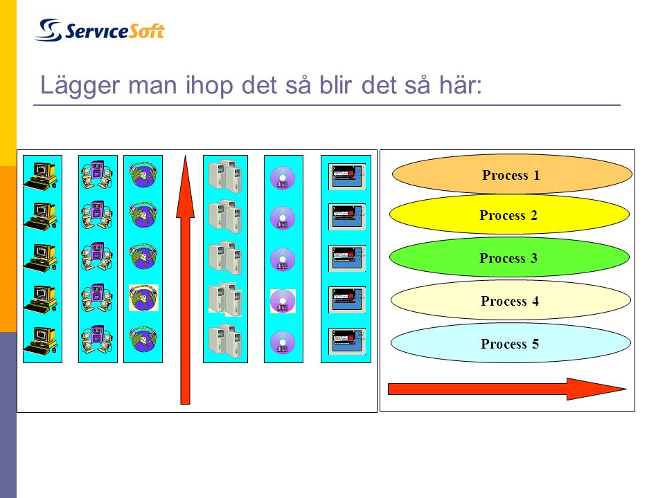 Lägger man ihop det så blir det så här: UsersLANsWANsServers Data bases Appli- cations UsersLANsWANsServers Data bases Appli- cations Process 1 Proces