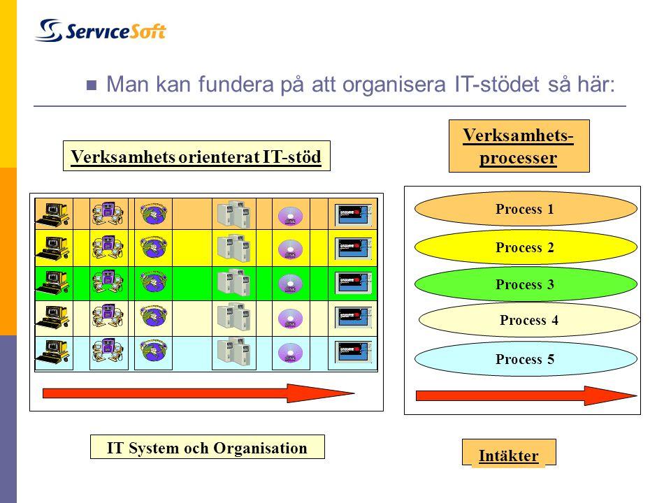 Intäkter Process 1 Process 2 Process 3 Process 4 Process 5 Verksamhets- processer IT System och Organisation Verksamhets orienterat IT-stöd  Man kan