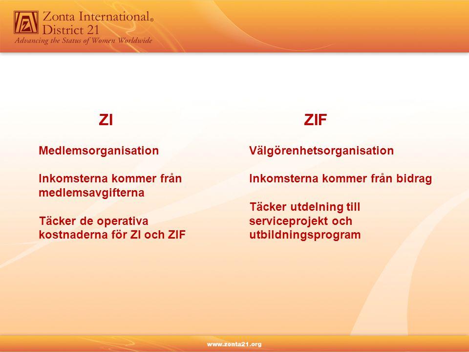 ZI Medlemsorganisation Inkomsterna kommer från medlemsavgifterna Täcker de operativa kostnaderna för ZI och ZIF ZIF Välgörenhetsorganisation Inkomsterna kommer från bidrag Täcker utdelning till serviceprojekt och utbildningsprogram