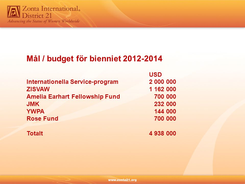 Mål / budget för bienniet 2012-2014 USD Internationella Service-program2 000 000 ZISVAW1 162 000 Amelia Earhart Fellowship Fund 700 000 JMK 232 000 YWPA 144 000 Rose Fund 700 000 Totalt4 938 000