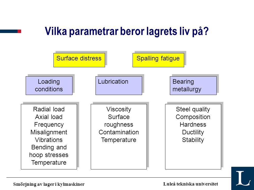 Smörjning av lager i kylmaskiner Luleå tekniska universitet Vilka parametrar beror lagrets liv på? Surface distress Spalling fatigue Loading condition