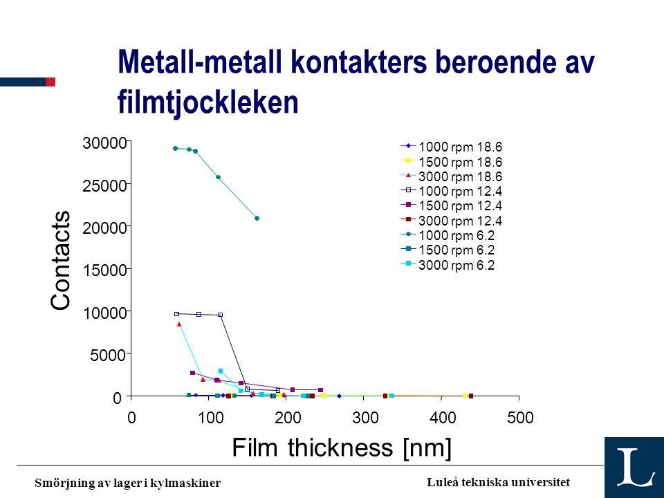 Smörjning av lager i kylmaskiner Luleå tekniska universitet Metall-metall kontakters beroende av filmtjockleken
