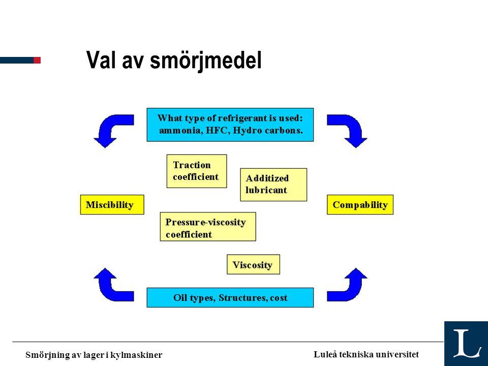 Smörjning av lager i kylmaskiner Luleå tekniska universitet Identifikation av maximal köldmediekoncentration Tillfredställande smörjning Kontakter inträffar