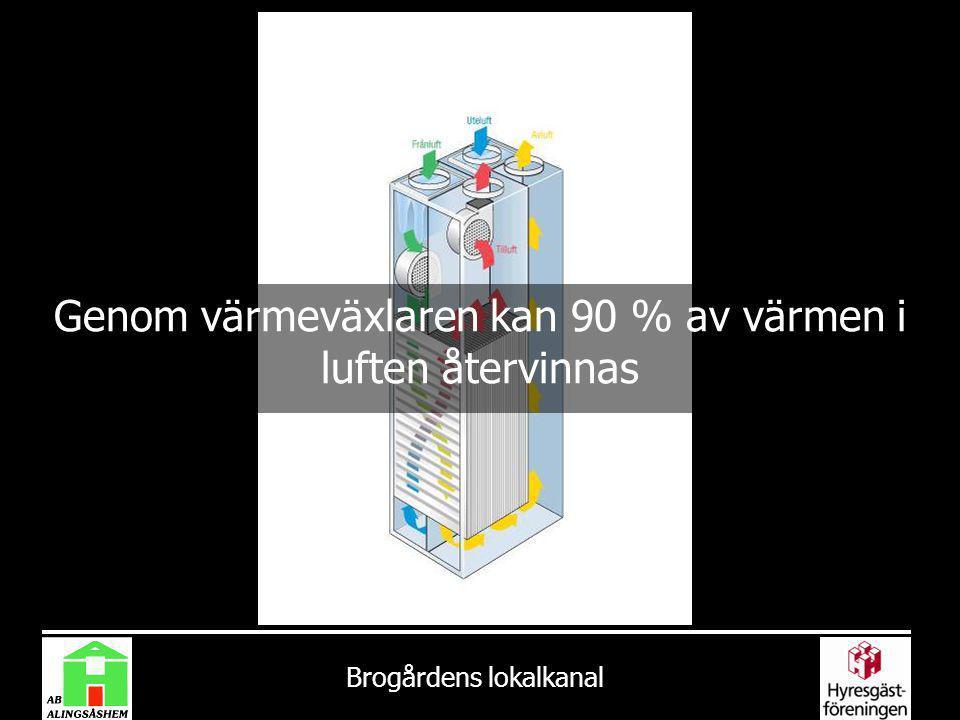Brogårdens lokalkanal Genom värmeväxlaren kan 90 % av värmen i luften återvinnas