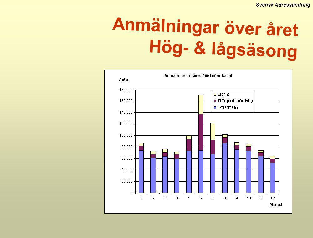 Svensk Adressändring Anmälningar över året Hög- & lågsäsong