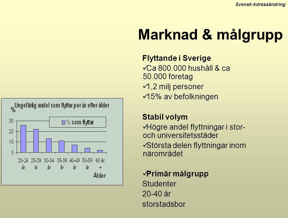 Svensk Adressändring Marknad & målgrupp Flyttande i Sverige  Ca 800.000 hushåll & ca 50.000 företag  1,2 milj personer  15% av befolkningen Stabil