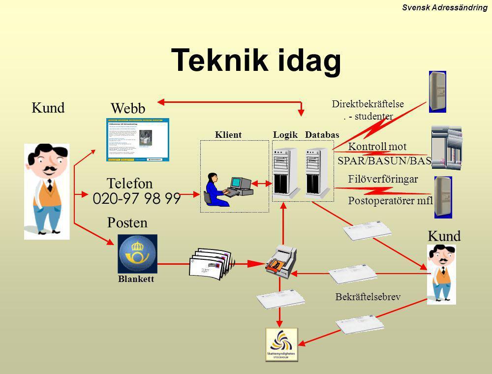 Svensk Adressändring 020-97 98 99 Kund Kontroll mot Filöverföringar Postoperatörer mfl Posten Webb Telefon DatabasKlientLogik SPAR/BASUN/BAS Blankett