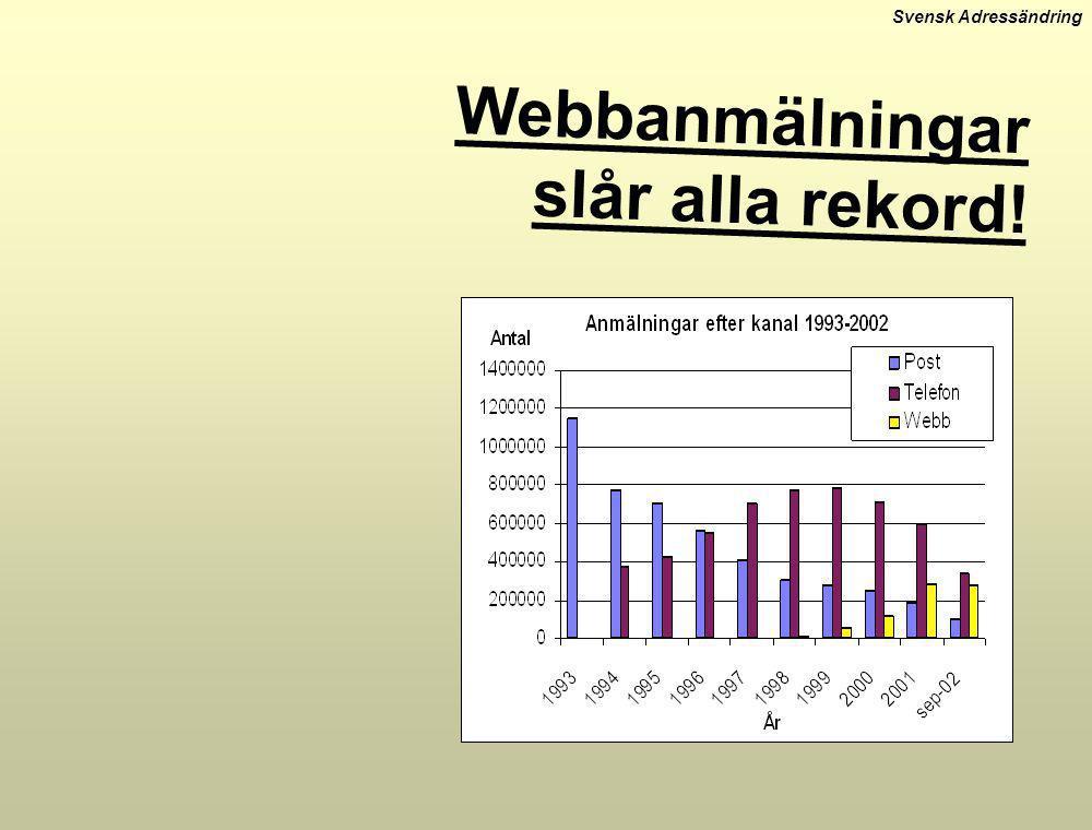 Svensk Adressändring Webbanmälningar slår alla rekord!