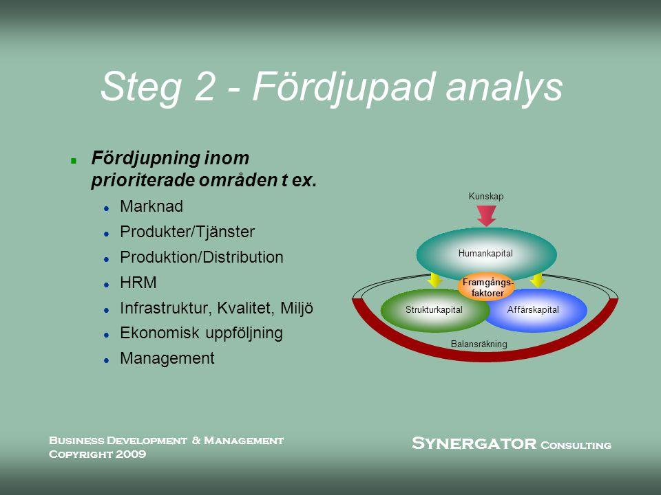Synergator Consulting Business Development & Management Copyright 2009 Steg 3 - Full kontroll n Identifierar styrparametrar med l Nyckeltal l Indikatorer n Ger förslag till rapportering och uppföljning n Ger förslag till målformulering n Ger förslag till informations- flöde n Tar fram framgångsfaktorer Verksamhets- Process Verksamhets- Process Mätsignaler = Nyckeltal/ Indikatorer Styrsignal = Process- parametrar Börvärde = Mål Output Processinformation = Vision/Strategi/Policies Input Regulator- Framgångs- faktorer