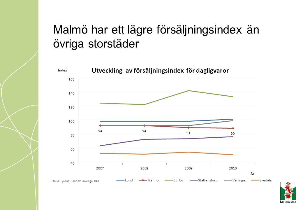 Malmö har ett lägre försäljningsindex än övriga storstäder