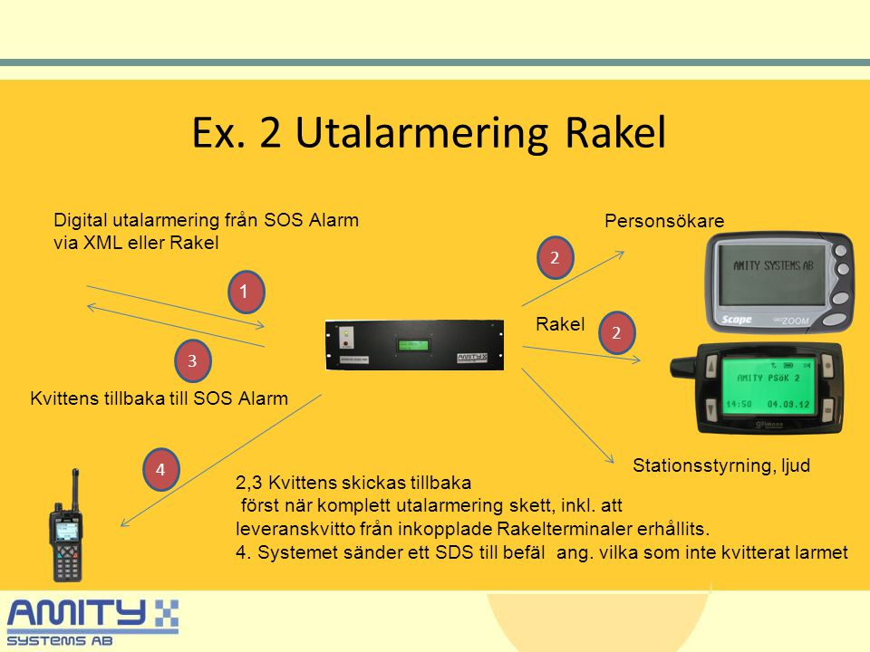 Ex. 2 Utalarmering Rakel Digital utalarmering från SOS Alarm via XML eller Rakel Personsökare Stationsstyrning, ljud 1 2 2,3 Kvittens skickas tillbaka