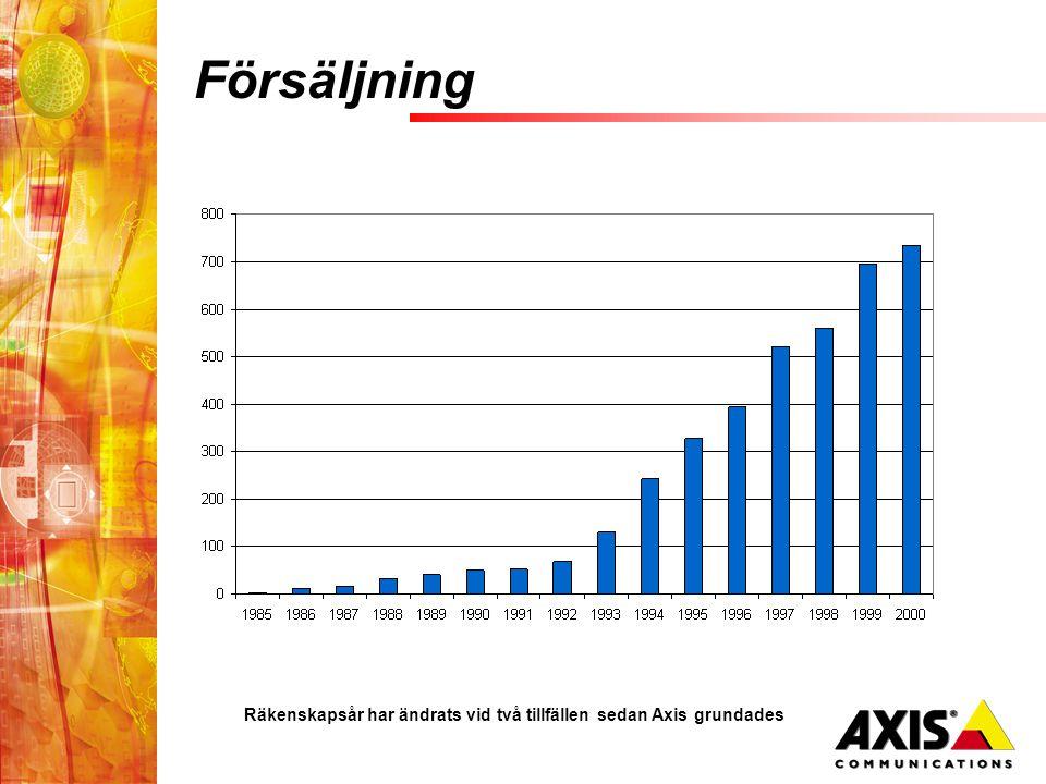 Försäljning Räkenskapsår har ändrats vid två tillfällen sedan Axis grundades