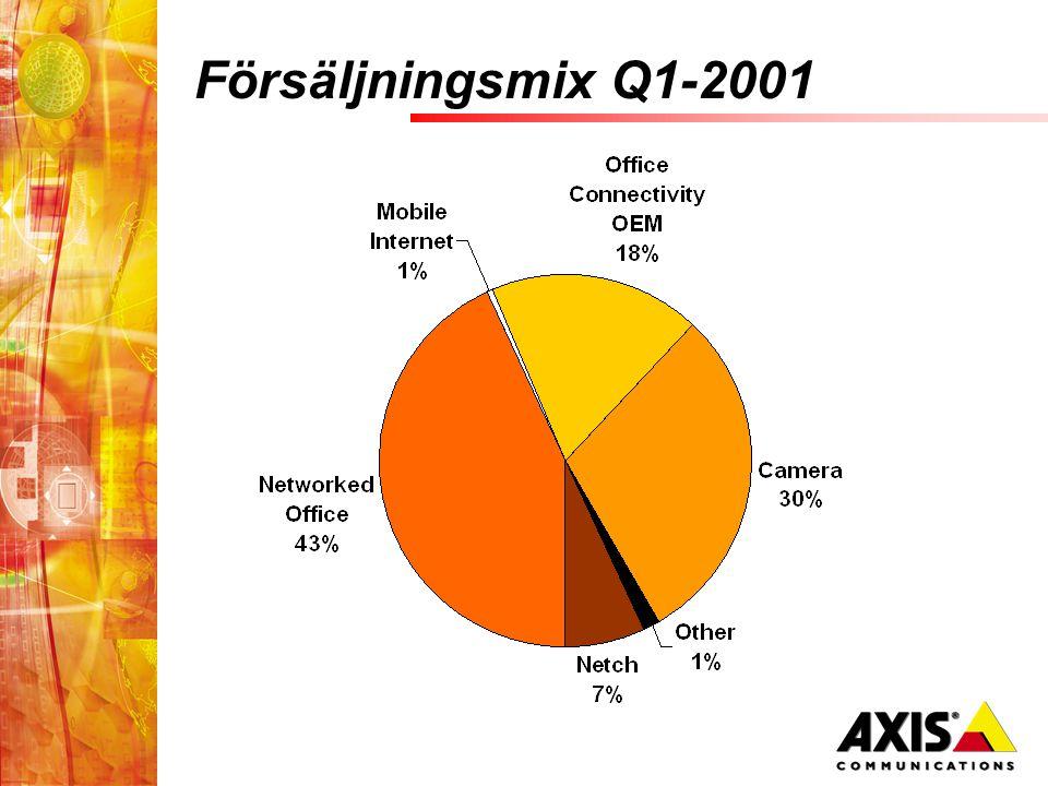 Försäljningsmix Q1-2001