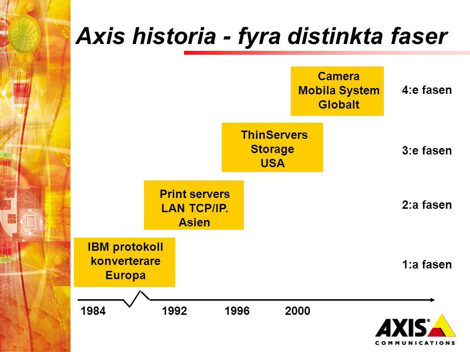 Axis historia - fyra distinkta faser 1984199219962000 IBM protokoll konverterare Europa 1:a fasen 2:a fasen Print servers LAN TCP/IP.