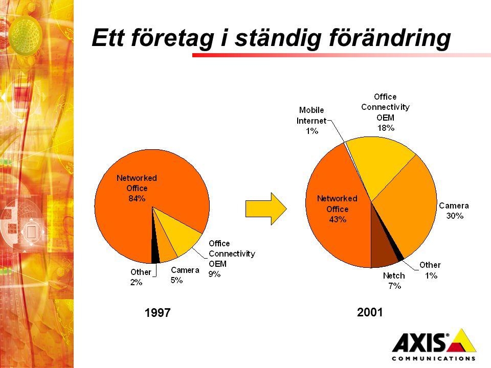 Ett företag i ständig förändring 1997 2001