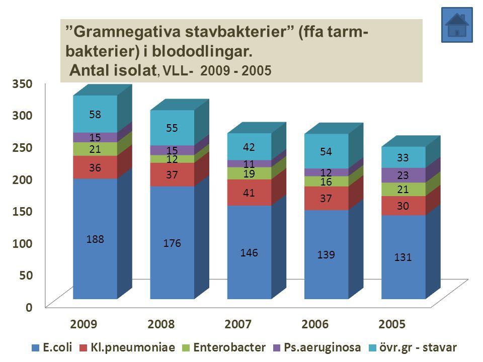 """""""Gramnegativa stavbakterier"""" (ffa tarm- bakterier) i blododlingar. Antal isolat, VLL- 2009 - 2005"""